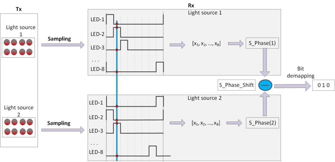 J.2. Fig --DS8-PSK -----HS-PSK decoder.png