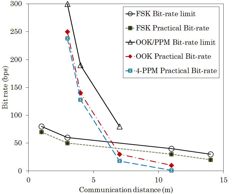 Rolling shutter OCC: Communication distance vs Data rate
