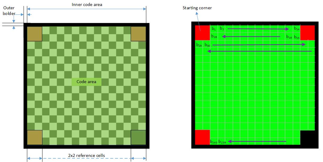 2 (D4-Fig 200)- A-QL code design n allocation of bits.png