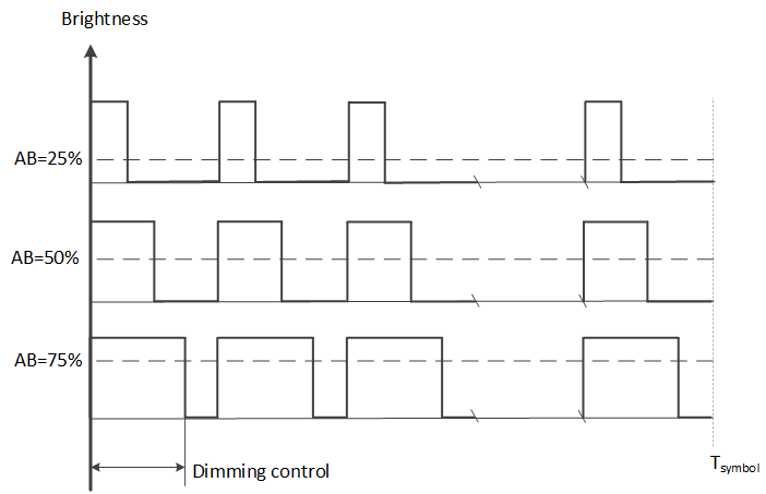 D4 - 2. Fig 12- FSK dimming.png